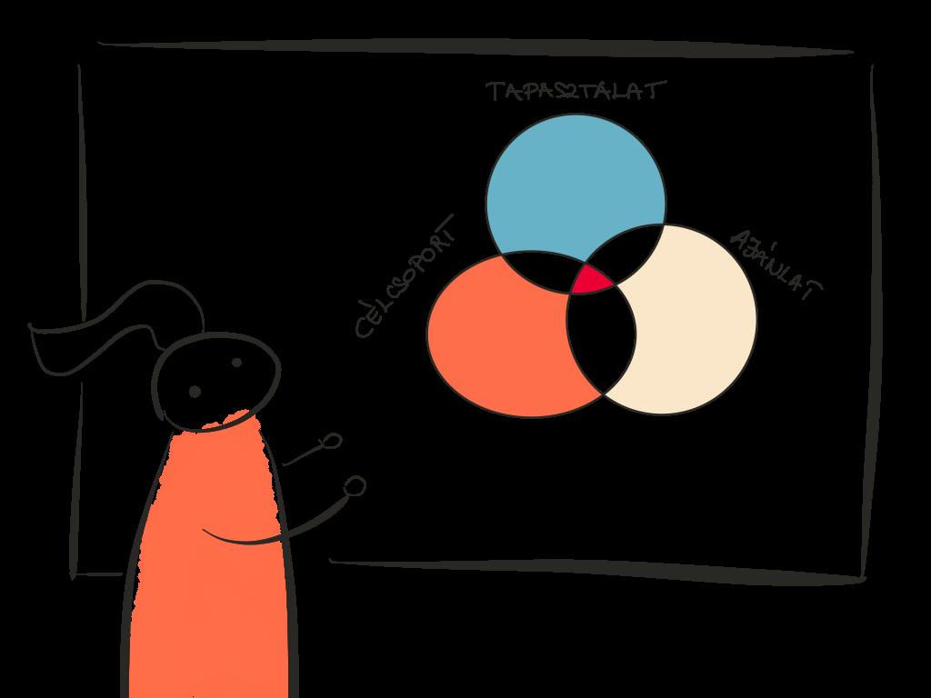 célcsoport, tapasztalat, ajánlat hháromszög módszer - whiteboard