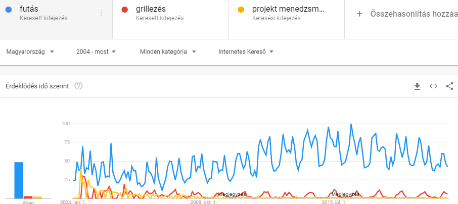 google trends - adatok a futás, grillezés és projekt menedzsment témákról