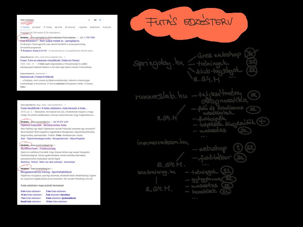 Google hirdetés módszer alkalmazása futás edzésterv kifejezésre